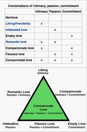 According to sternbergs triangular theory of love